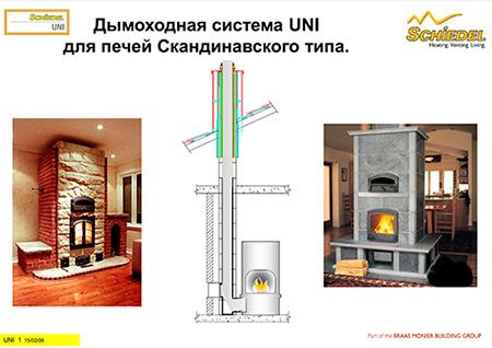 Рекомендации для печей TULIKIVI и NUNAUNI от Schiedel UNI