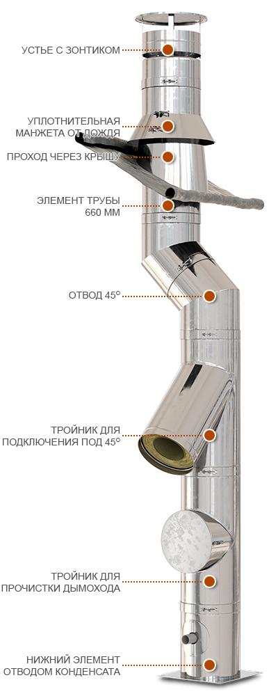 Конструкция дымохода Schiedel KERASTAR от Almod