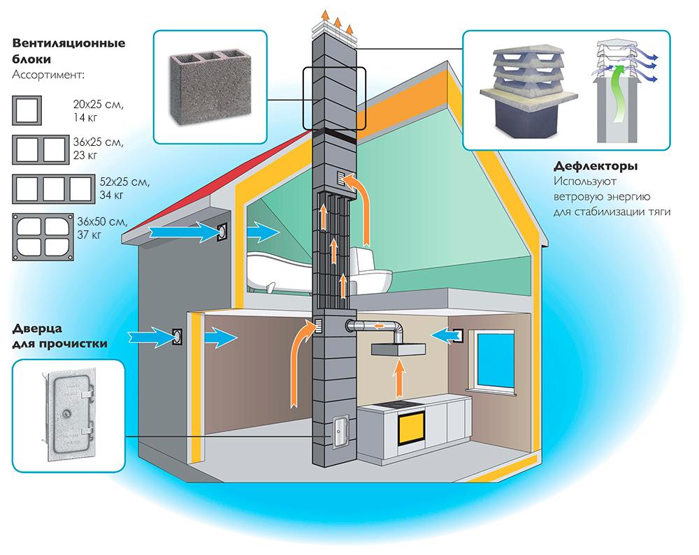Схема работы вентиляционных каналов Schiedel VENT
