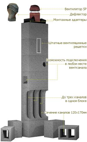 Конструкция вентканалов Schiedel VENT